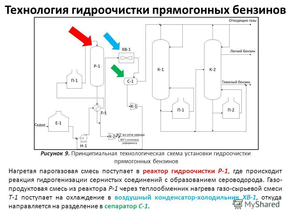 Технология гидроочистки прямогонных бензинов Рисунок 9. Принципиальная технологическая схема установки гидроочистки прямогонных бензинов Нагретая парогазовая смесь поступает в реактор гидроочистки Р-1, где происходит реакция гидрогенизации сернистых