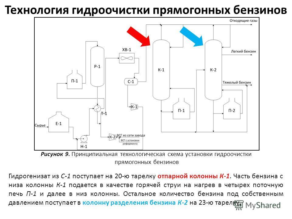 Технология гидроочистки прямогонных бензинов Рисунок 9. Принципиальная технологическая схема установки гидроочистки прямогонных бензинов Гидрогенизат из С-1 поступает на 20-ю тарелку отпарной колонны К-1. Часть бензина с низа колонны К-1 подается в к