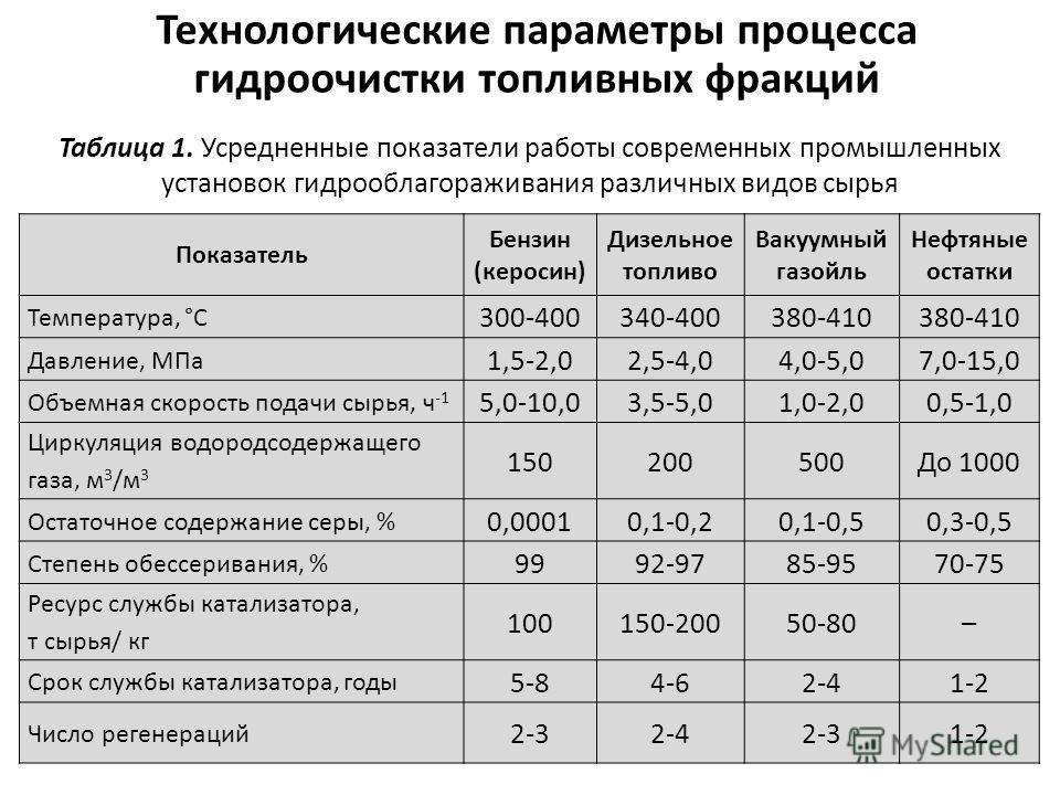 Показатель Бензин (керосин) Дизельное топливо Вакуумный газойль Нефтяные остатки Температура, °С 300-400340-400380-410 Давление, МПа 1,5-2,02,5-4,04,0-5,07,0-15,0 Объемная скорость подачи сырья, ч -1 5,0-10,03,5-5,01,0-2,00,5-1,0 Циркуляция водородсо