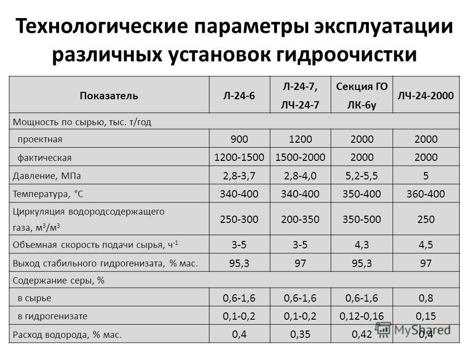 Технологические параметры эксплуатации различных установок гидроочистки ПоказательЛ-24-6 Л-24-7, ЛЧ-24-7 Секция ГО ЛК-6у ЛЧ-24-2000 Мощность по сырью, тыс. т/год проектная 90012002000 фактическая 1200-15001500-20002000 Давление, МПа 2,8-3,72,8-4,05,2