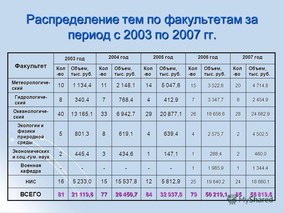 Распределение тем по факультетам за период с 2003 по 2007 гг. Факультет 2003 год 2004 год 2005 год 2006 год 2007 год Кол -во Объем, тыс. руб. Кол -во Объем, тыс. руб. Кол -во Объем, тыс. руб. Кол -во Объем, тыс. руб. Кол -во Объем, тыс. руб. Метеорол