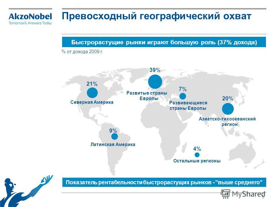 5 Превосходный географический охват Быстрорастущие рынки играют большую роль (37% дохода) Показатель рентабельности быстрорастущих рынков -