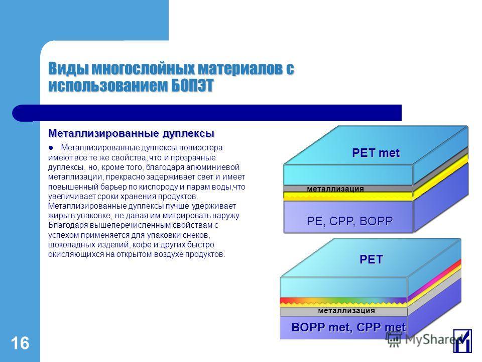 16 Виды многослойных материалов с использованием БОПЭТ металлизация PET met PE, CPP, BOPP PET BOPP met, CPP met Металлизированные дуплексы Металлизированные дуплексы полиэстера имеют все те же свойства, что и прозрачные дуплексы, но, кроме того, благ