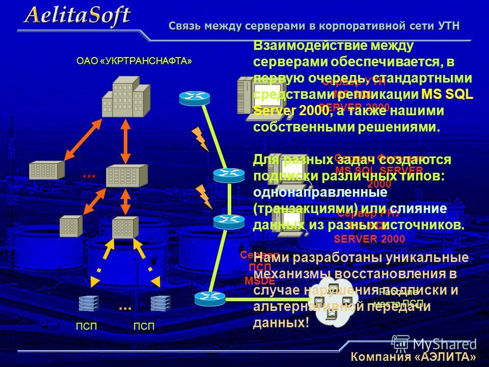 Компания «АЭЛИТА» ОАО «УКРТРАНСНАФТА» Сервер УТН MS SQL SERVER 2000 ПСППСП... Сервер Филиала MS SQL SERVER 2000 Сервер РНУ MS SQL SERVER 2000 Сервер ПСП MSDE Рабочие места ПСП Связь между серверами в корпоративной сети УТН... Взаимодействие между сер