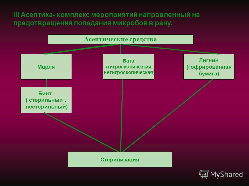 Асептические средства III Асептика- комплекс мероприятий направленный на предотвращения попадания микробов в рану. Стерилизация Бинт ( стерильный, нестерильный) Марля Вата (гигроскопическая, негигроскопическая) Лигнин (гофрированная бумага)