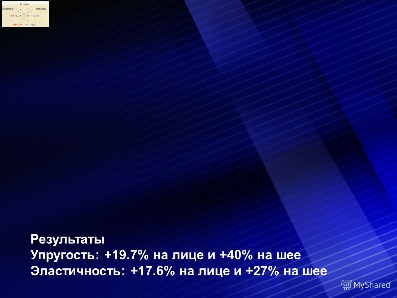 Результаты Упругость: +19.7% на лице и +40% на шее Эластичность: +17.6% на лице и +27% на шее