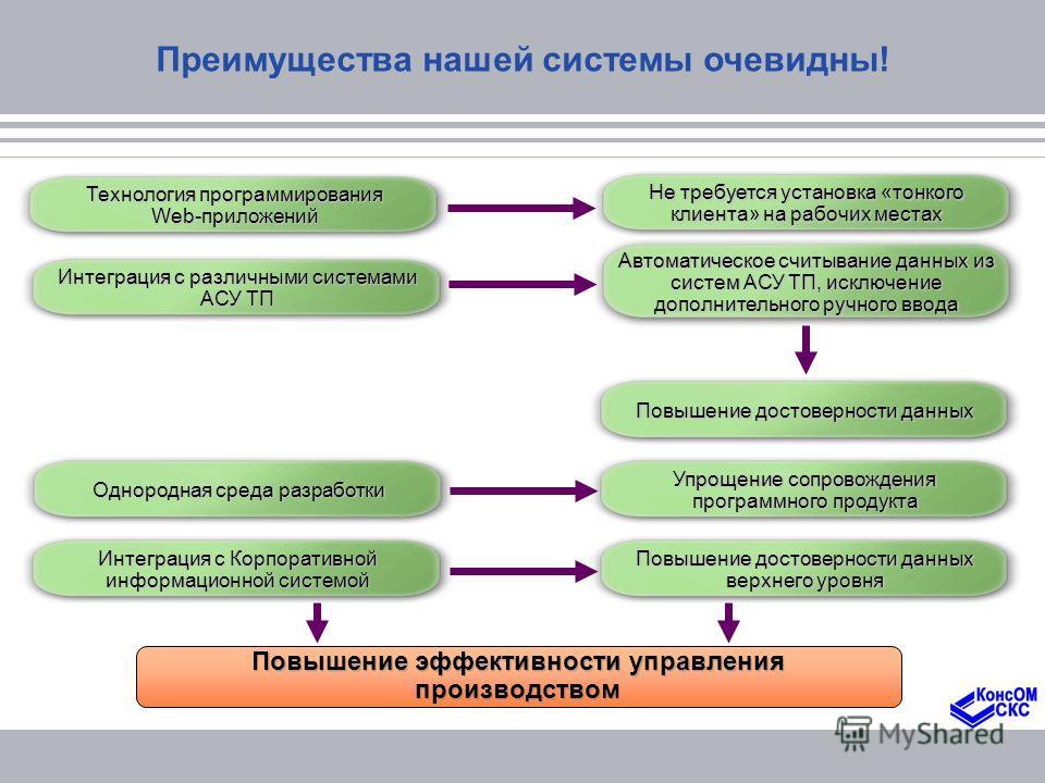 Преимущества нашей системы очевидны! Технология программирования Web-приложений Интеграция с различными системами АСУ ТП Однородная среда разработки Интеграция с Корпоративной информационной системой Не требуется установка «тонкого клиента» на рабочи
