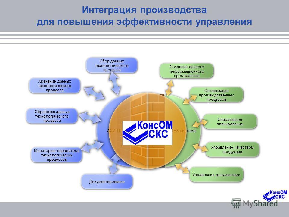 MES-система Оптимизация производственных процессов Оперативное планирование Управление качеством продукции Управление документами Создание единого информационного пространства Интеграция производства для повышения эффективности управления АСУ ТП Сбор