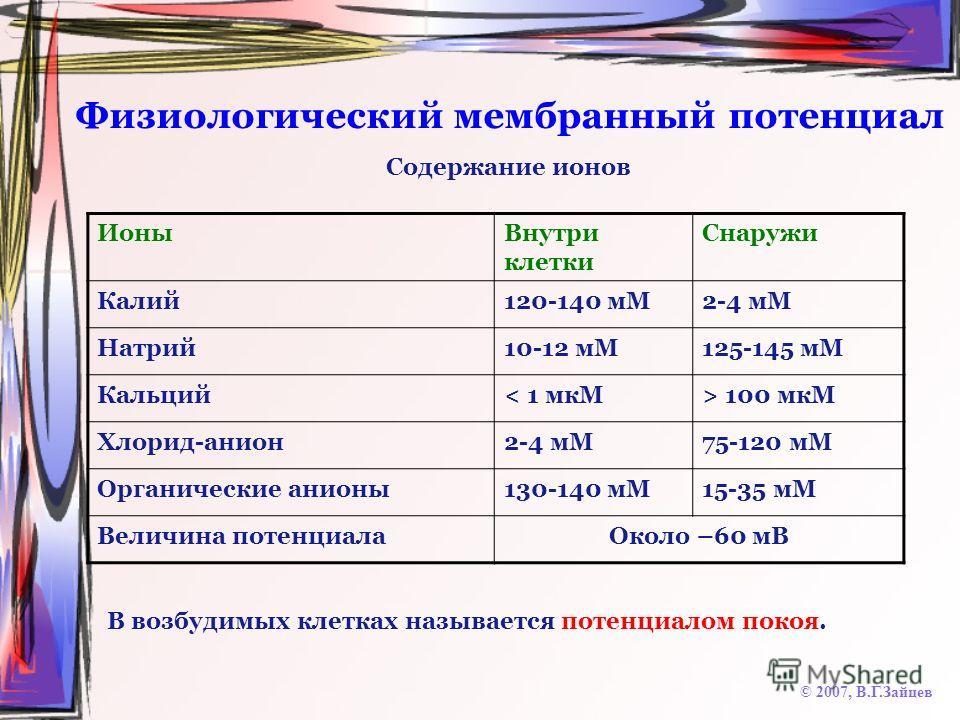 Физиологический мембранный потенциал © 2007, В.Г.Зайцев ИоныВнутри клетки Снаружи Калий120-140 мМ2-4 мМ Натрий10-12 мМ125-145 мМ Кальций< 1 мкМ> 100 мкМ Хлорид-анион2-4 мМ75-120 мМ Органические анионы130-140 мМ15-35 мМ Величина потенциалаОколо –60 мВ
