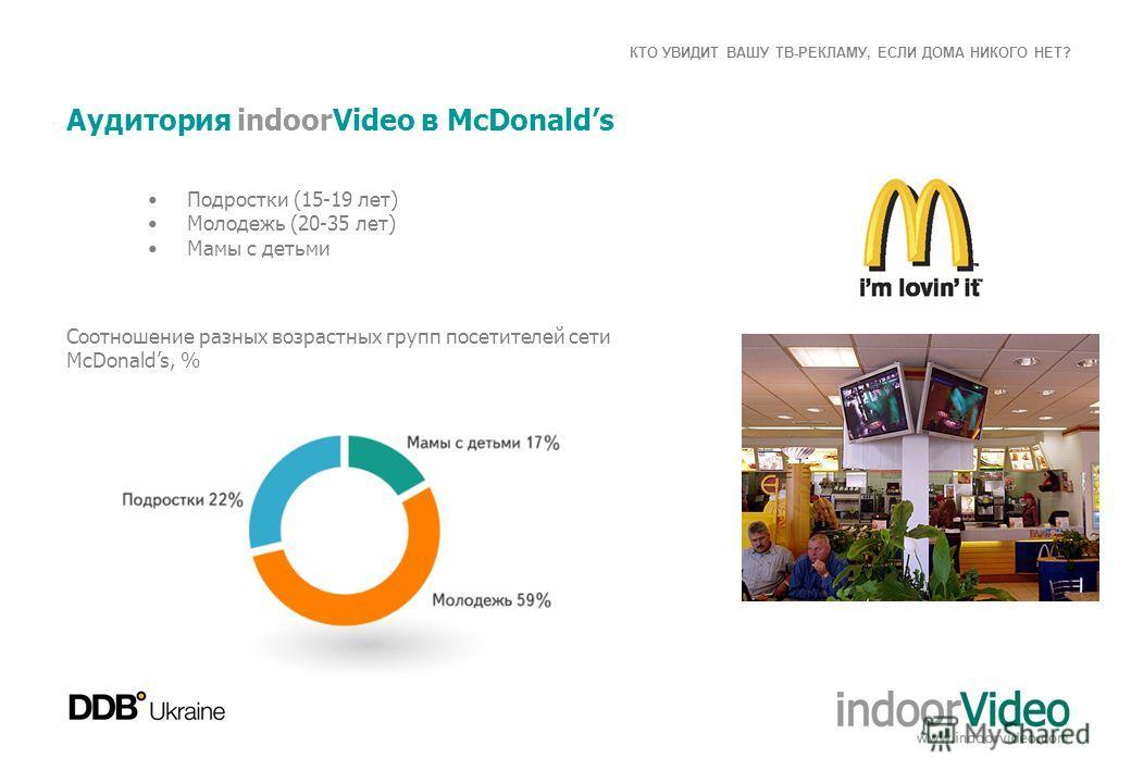 КТО УВИДИТ ВАШУ ТВ-РЕКЛАМУ, ЕСЛИ ДОМА НИКОГО НЕТ? Аудитория indoorVideo в McDonalds Подростки (15-19 лет) Молодежь (20-35 лет) Мамы с детьми Соотношение разных возрастных групп посетителей сети McDonalds, %