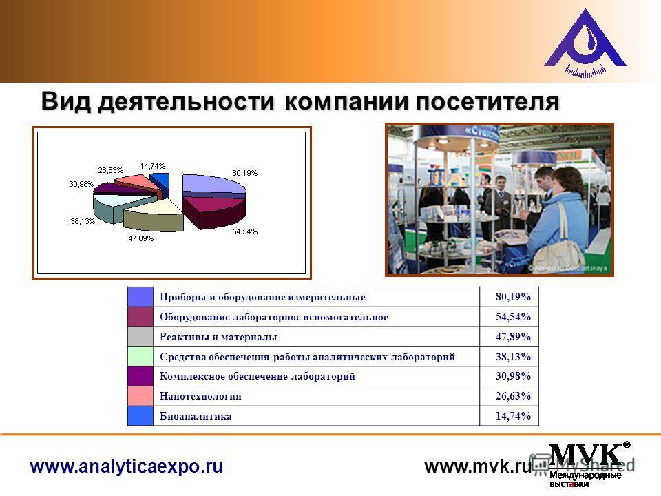www.analyticaexpo.ru www.mvk.ru Вид деятельности компании посетителя Приборы и оборудование измерительные80,19% Оборудование лабораторное вспомогательное54,54% Реактивы и материалы47,89% Средства обеспечения работы аналитических лабораторий38,13% Ком