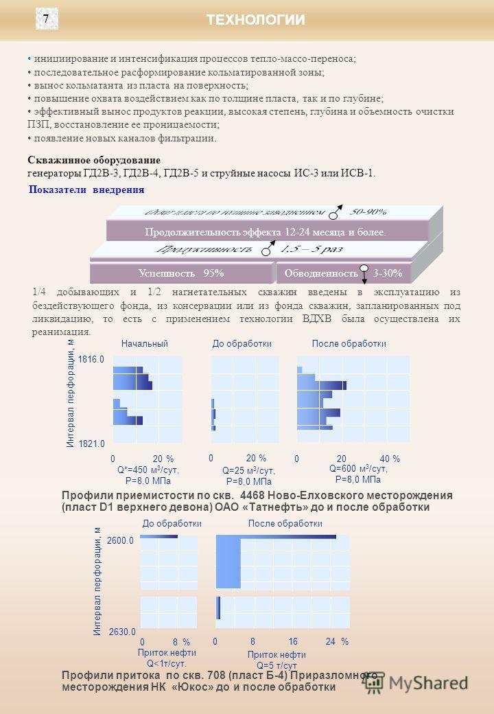 инициирование и интенсификация процессов тепло-массо-переноса; последовательное расформирование кольматированной зоны; вынос кольматанта из пласта на поверхность; повышение охвата воздействием как по толщине пласта, так и по глубине; эффективный выно