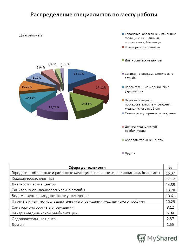Распределение специалистов по месту работы 5 Сфера деятельности% Городские, областные и районные медицинские клиники, поликлиники, больницы 15,37 Коммерческие клиники 17,12 Диагностические центры 14,85 Санитарно-епидемиологические службы 13,78 Ведомс