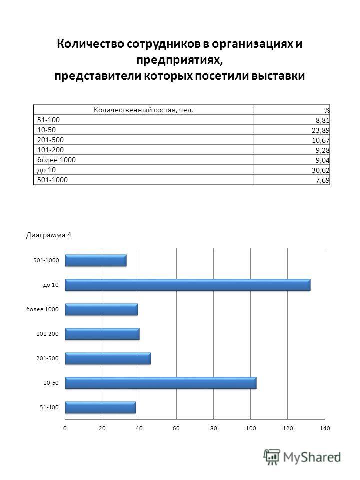 Количество сотрудников в организациях и предприятиях, представители которых посетили выставки 7 Количественный состав, чел. % 51-100 8,81 10-50 23,89 201-500 10,67 101-200 9,28 более 1000 9,04 до 10 30,62 501-1000 7,69