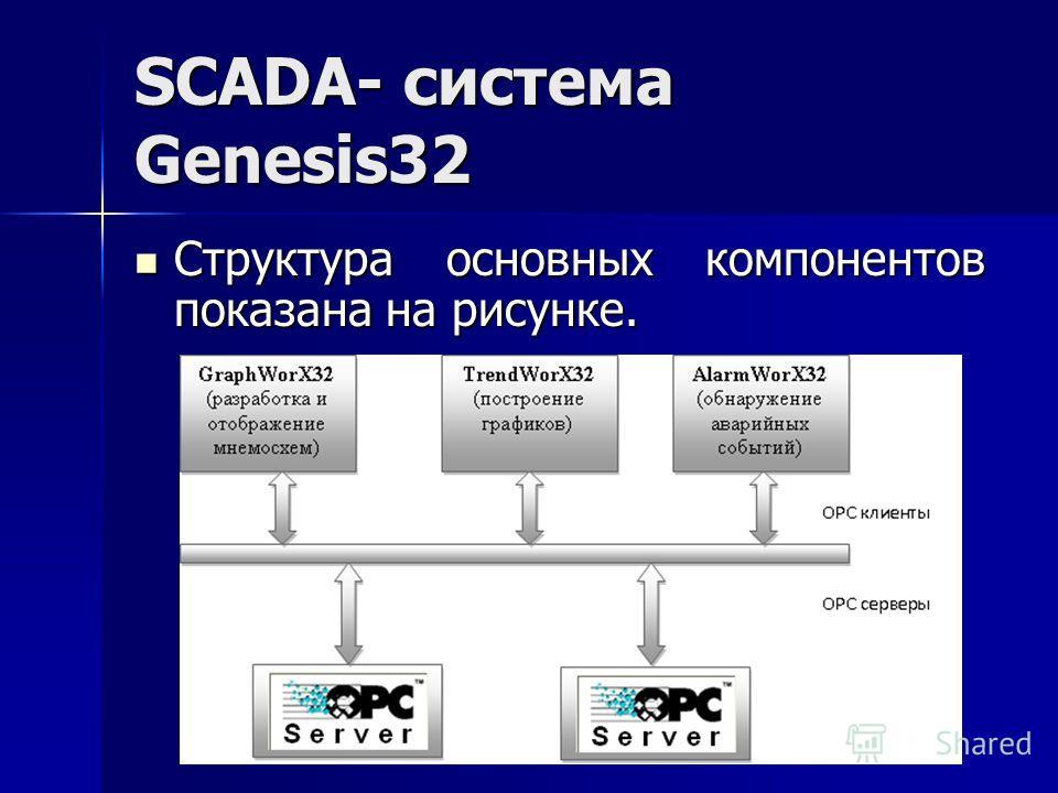 SCADA- система Genesis32 Структура основных компонентов показана на рисунке. Структура основных компонентов показана на рисунке.