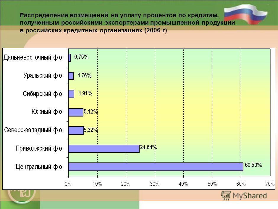 18 Распределение возмещений на уплату процентов по кредитам, полученным российскими экспортерами промышленной продукции в российских кредитных организациях (2005 г)