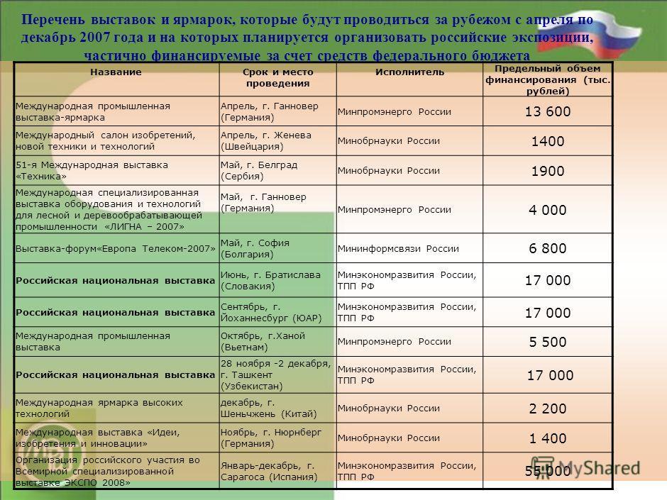Поддержка выставочной деятельности 2121 Перечень выставок за рубежом в 2008 году на которых планируется организация российских экспозиций, частично финансируемых за счет средств федерального бюджета Распоряжение Правительства РФ от 2 октября 2007 г.