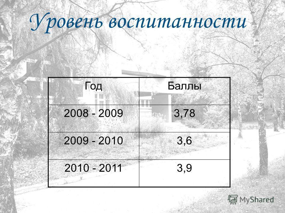 Уровень воспитанности ГодБаллы 2008 - 20093,78 2009 - 20103,6 2010 - 20113,9
