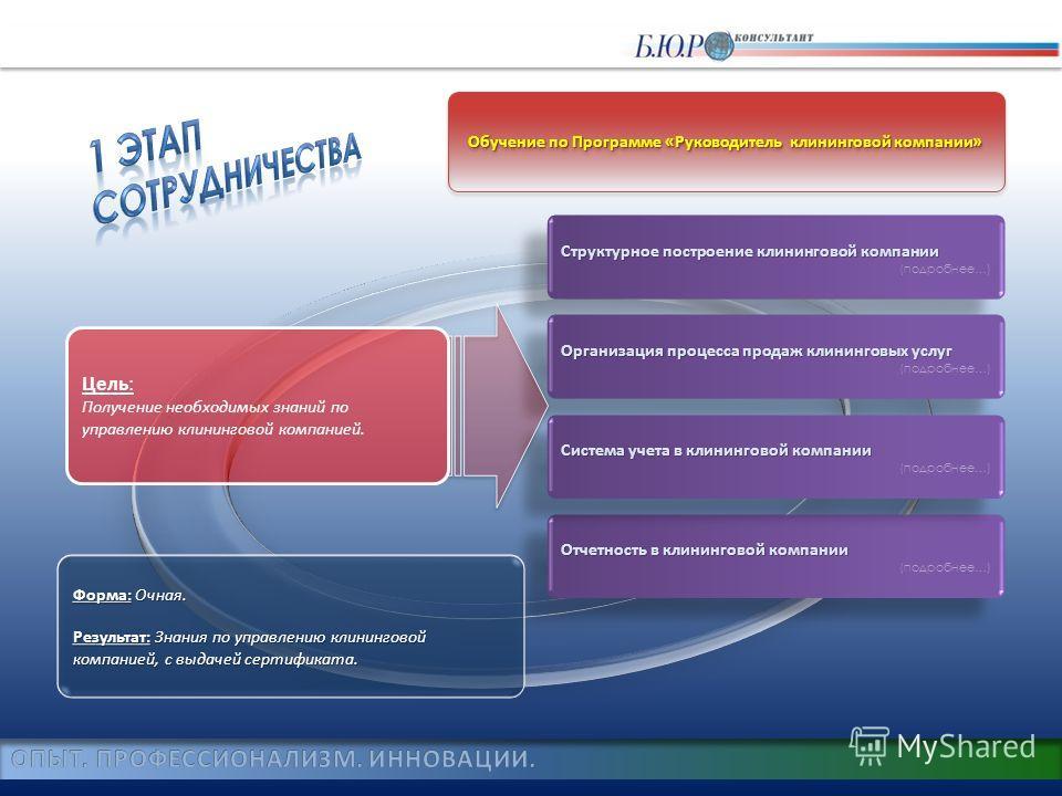 Отчетность в клининговой компании Отчетность в клининговой компании (подробнее…) Отчетность в клининговой компании Отчетность в клининговой компании (подробнее…) Обучение по Программе «Руководитель клининговой компании» Структурное построение клининг