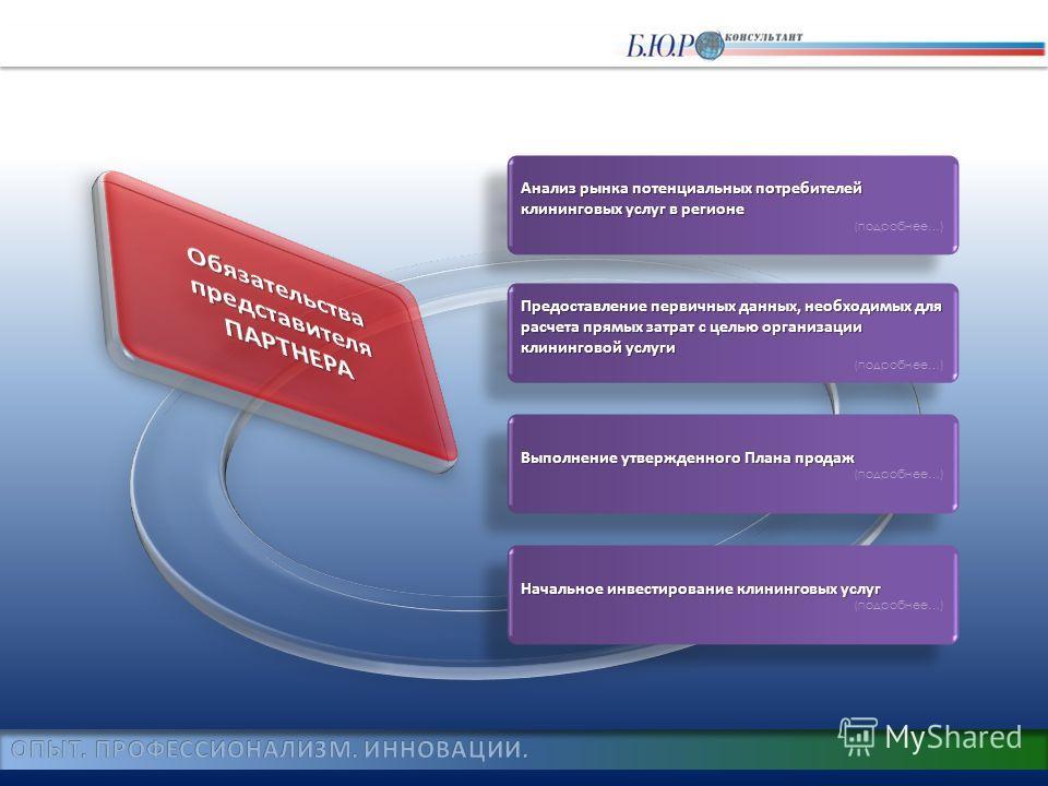 Выполнение утвержденного Плана продаж Выполнение утвержденного Плана продаж (подробнее…) Выполнение утвержденного Плана продаж Выполнение утвержденного Плана продаж (подробнее…) Начальное инвестирование клининговых услуг Начальное инвестирование клин