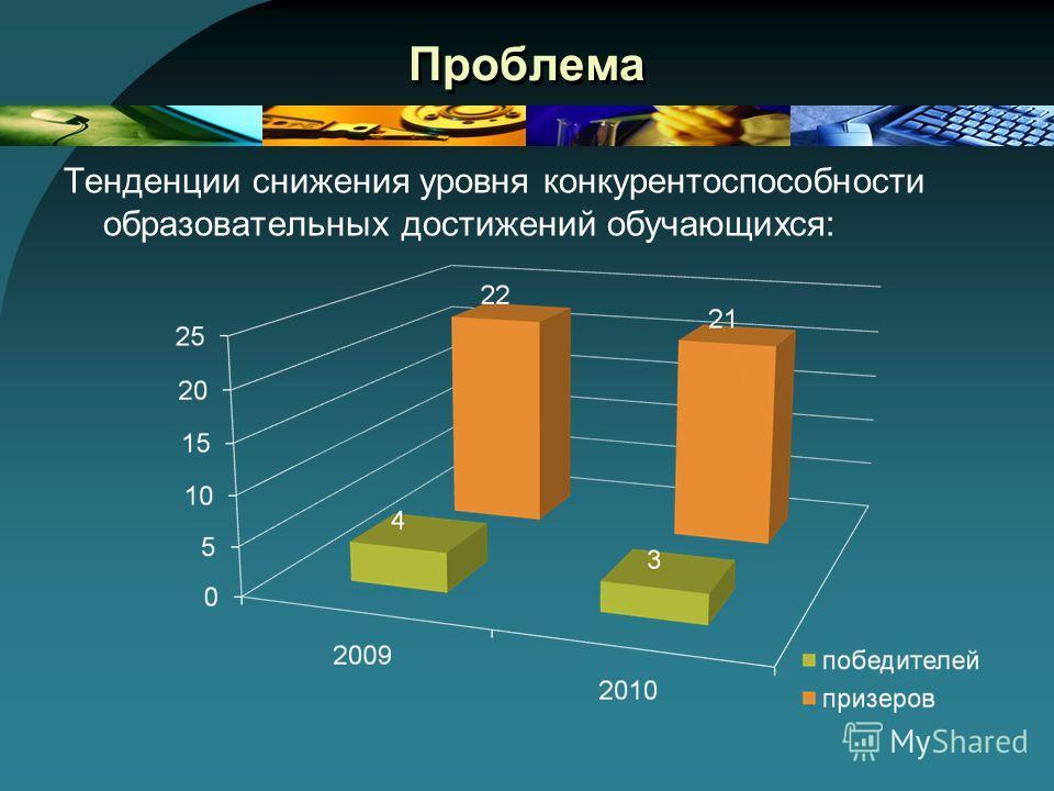 Проблема Тенденции снижения уровня конкурентоспособности образовательных достижений обучающихся: