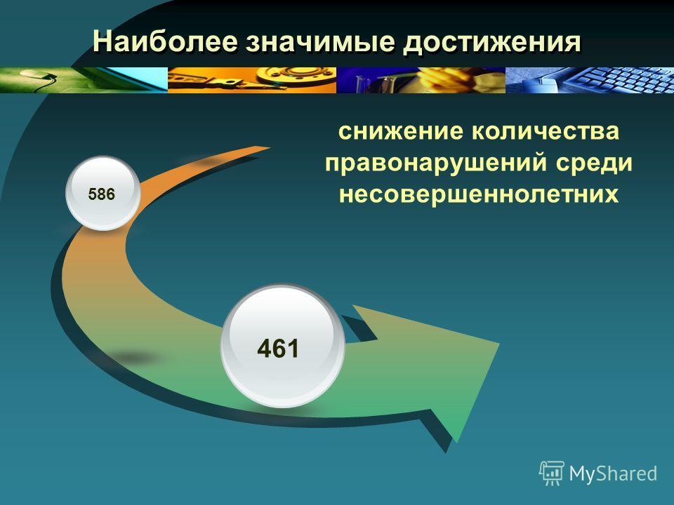 Наиболее значимые достижения 586 461 снижение количества правонарушений среди несовершеннолетних