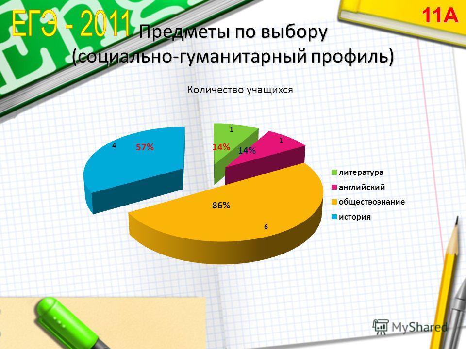Предметы по выбору (социально-гуманитарный профиль) 11А Количество учащихся
