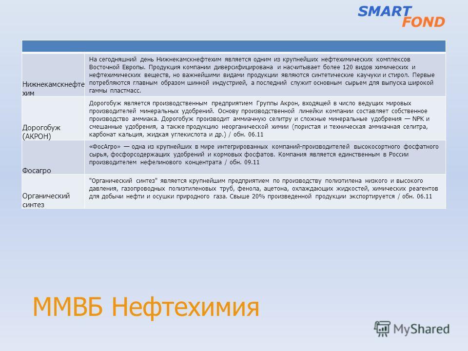 ММВБ Нефтехимия Нижнекамскнефте хим На сегодняшний день Нижнекамскнефтехим является одним из крупнейших нефтехимических комплексов Восточной Европы. Продукция компании диверсифицирована и насчитывает более 120 видов химических и нефтехимических вещес