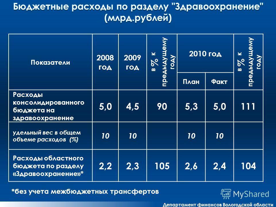 Департамент финансов Вологодской области Показатели 2008 год 2009 год в % к предыдущему году 2010 год в % к предыдущему году ПланФакт Расходы консолидированного бюджета на здравоохранение 5,04,5905,35,0111 удельный вес в общем объеме расходов (%) 10