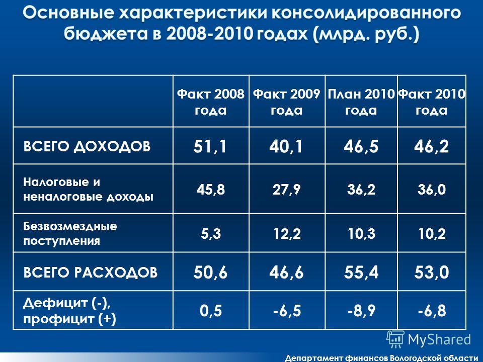 Департамент финансов Вологодской области Факт 2008 года Факт 2009 года План 2010 года Факт 2010 года ВСЕГО ДОХОДОВ 51,140,146,546,2 Налоговые и неналоговые доходы 45,827,936,236,0 Безвозмездные поступления 5,312,210,310,2 ВСЕГО РАСХОДОВ 50,646,655,45