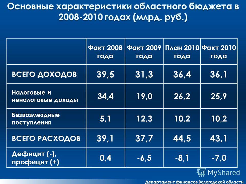 Департамент финансов Вологодской области Факт 2008 года Факт 2009 года План 2010 года Факт 2010 года ВСЕГО ДОХОДОВ 39,531,336,436,1 Налоговые и неналоговые доходы 34,419,026,225,9 Безвозмездные поступления 5,112,310,2 ВСЕГО РАСХОДОВ 39,137,744,543,1