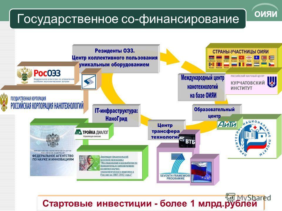 ОИЯИ Государственное со-финансирование Стартовые инвестиции - более 1 млрд.рублей