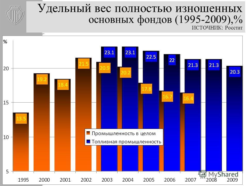 Степень износа основных фондов в топливной промышленности (1985-2009),% ИСТОЧНИК: Росстат Забвение функции обслуживания и поддержания основных фондов в электроэнергетике - 60%, в газовой промышленности - 60% в нефтепереработке – 80% (Энергетическая с