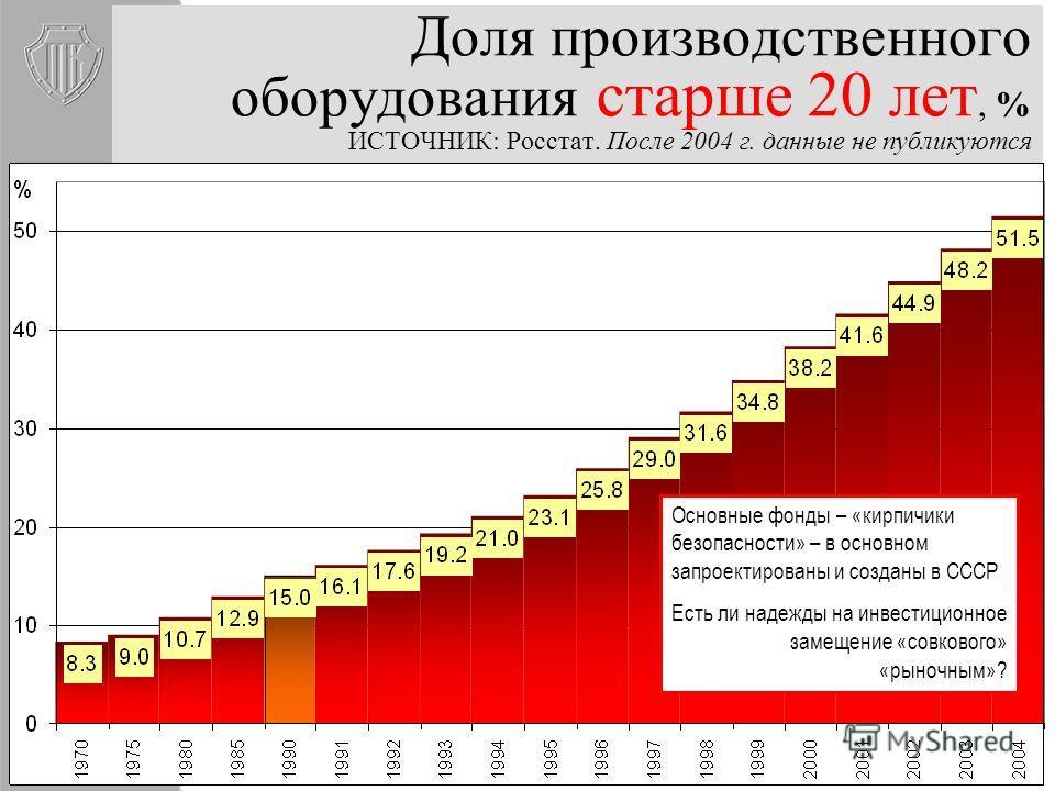 Удельный вес полностью изношенных основных фондов коммерческих организаций (без субъектов малого предпринимательства) на конец 2009 г.,% ИСТОЧНИК: Росстат