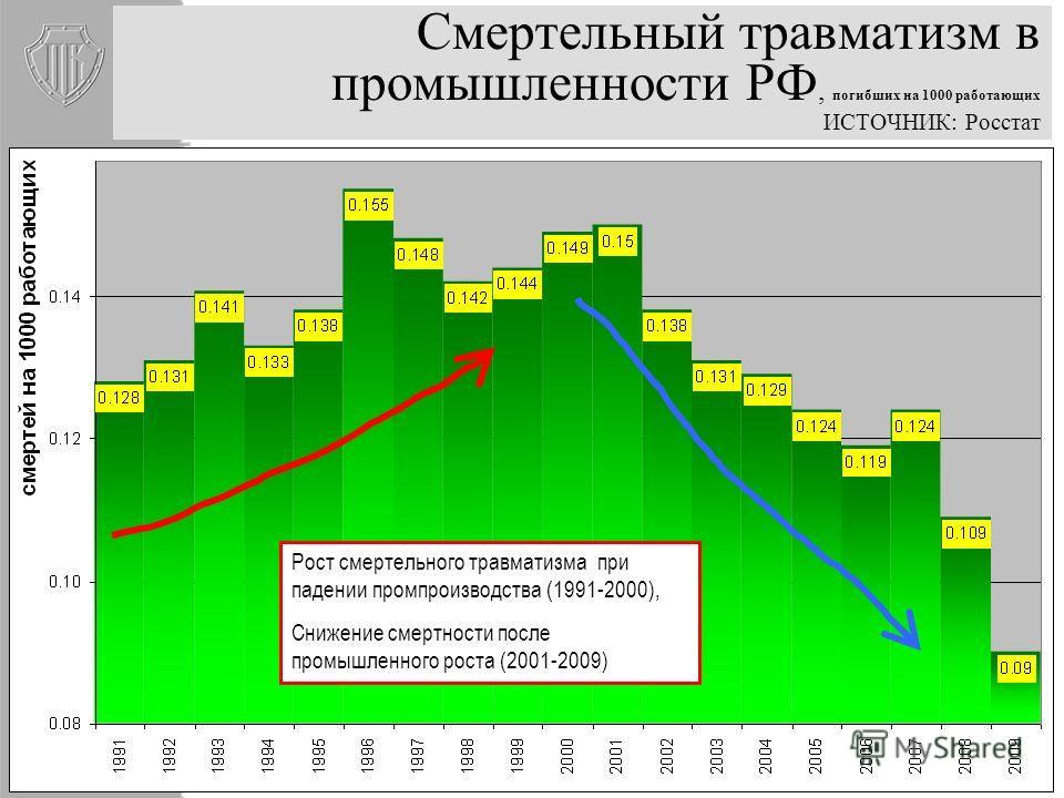 Доля производственного оборудования старше 20 лет, % ИСТОЧНИК: Росстат. После 2004 г. данные не публикуются Основные фонды – «кирпичики безопасности» – в основном запроектированы и созданы в СССР Есть ли надежды на инвестиционное замещение «совкового