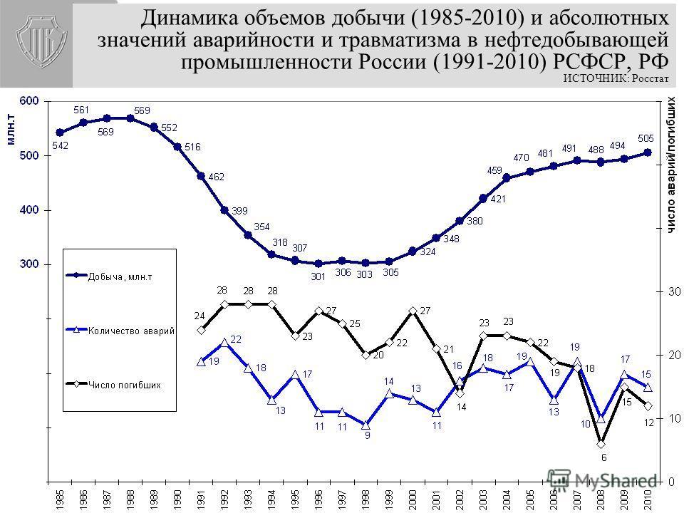 Смертельный травматизм в промышленности РФ, погибших на 1000 работающих ИСТОЧНИК: Росстат Рост смертельного травматизма при падении промпроизводства (1991-2000), Снижение смертности после промышленного роста (2001-2009)