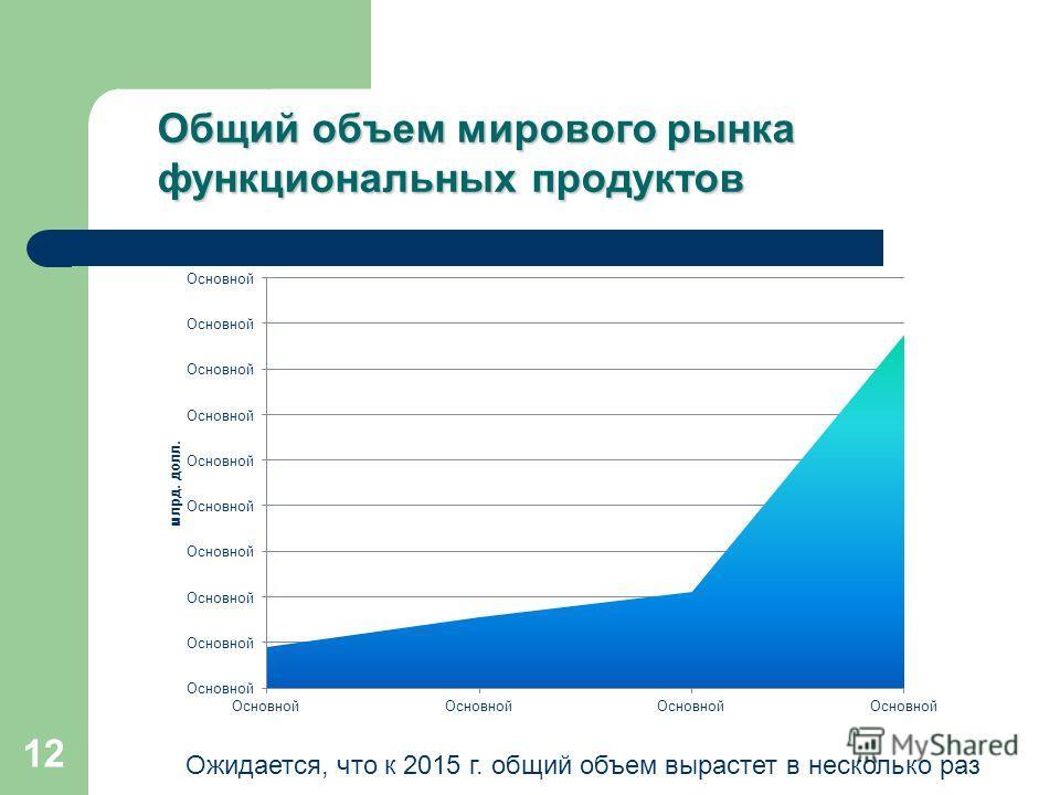 12 Общий объем мирового рынка функциональных продуктов Ожидается, что к 2015 г. общий объем вырастет в несколько раз