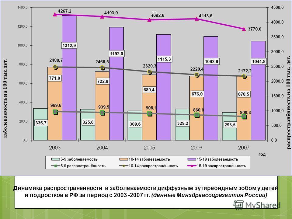 Динамика распространенности и заболеваемости диффузным эутиреоидным зобом у детей и подростков в РФ за период с 2003 -2007 гг. (данные Минздравсоцразвития России) 23