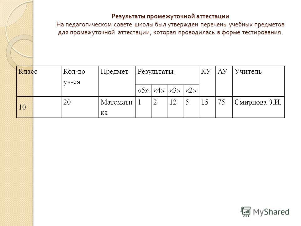 Результаты промежуточной аттестации На педагогическом совете школы был утвержден перечень учебных предметов для промежуточной аттестации, которая проводилась в форме тестирования. Класс Кол-во уч-ся ПредметРезультатыКУАУУчитель «5»«4»«3»«2» 10 20Мате