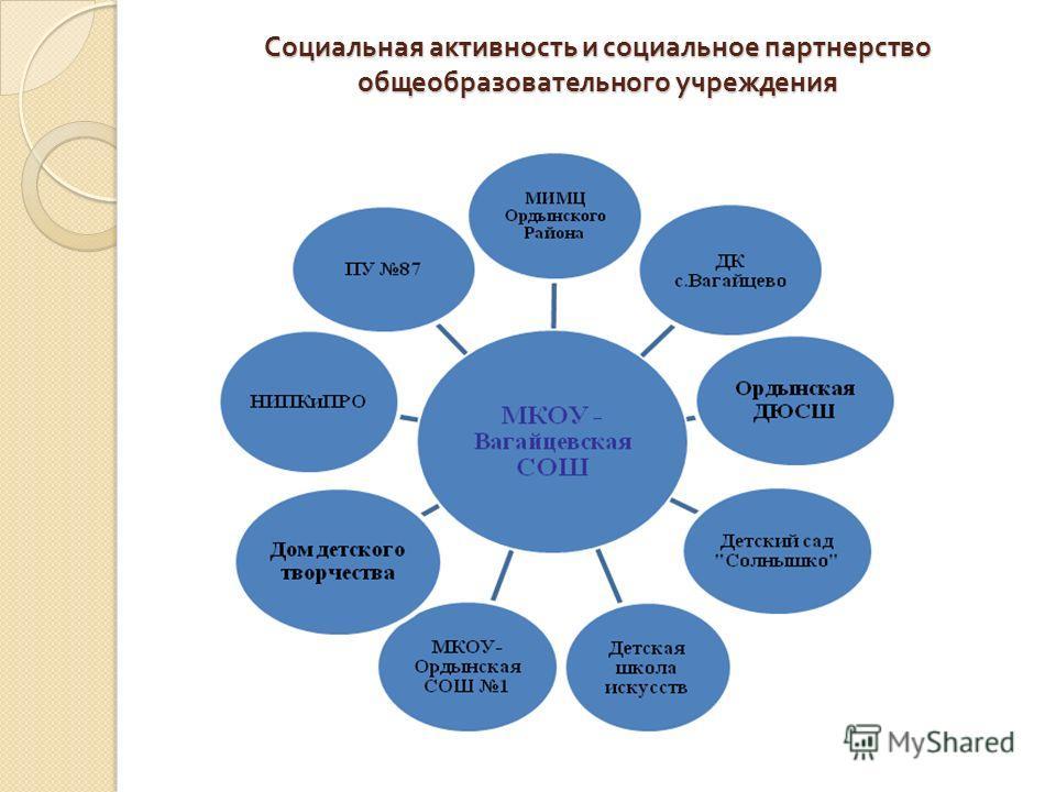Социальная активность и социальное партнерство общеобразовательного учреждения