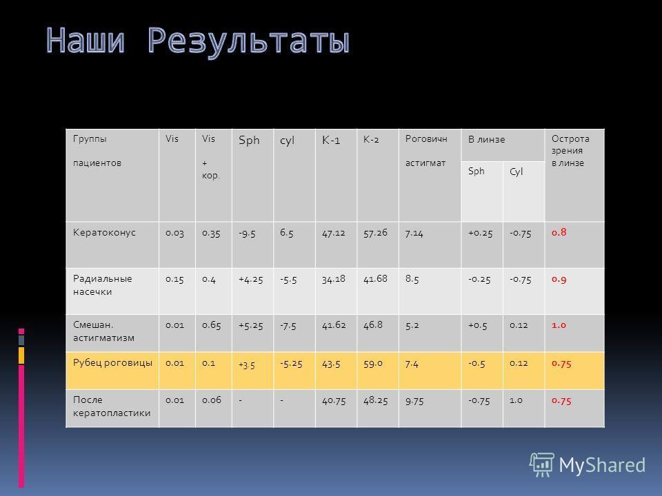 Группы пациентов Vis + кор. SphcylK-1 K-2 Роговичн астигмат В линзе Острота зрения в линзе Sph Cyl Кератоконус0.030.35-9.56.547.1257.267.14+0.25-0.750.8 Радиальные насечки 0.150.4+4.25-5.534.1841.688.5-0.25-0.750.9 Смешан. астигматизм 0.010.65+5.25-7