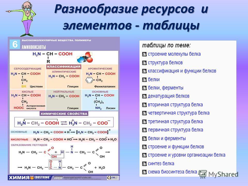 Разнообразие ресурсов и элементов - таблицы