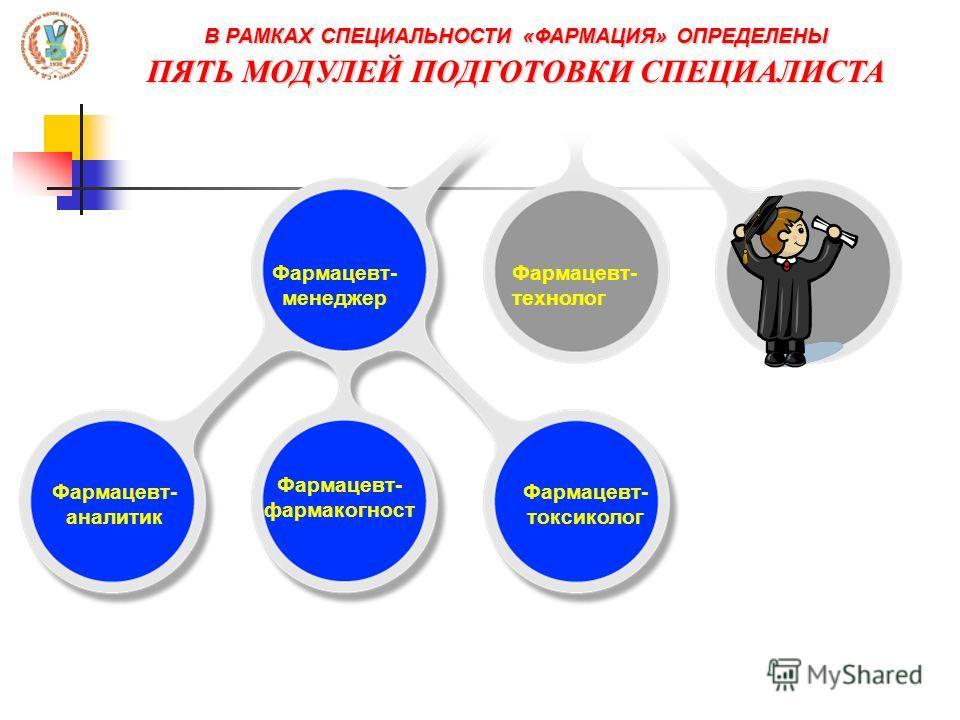 В РАМКАХ СПЕЦИАЛЬНОСТИ «ФАРМАЦИЯ» ОПРЕДЕЛЕНЫ ПЯТЬ МОДУЛЕЙ ПОДГОТОВКИ СПЕЦИАЛИСТА Фармацевт- менеджер Фармацевт- технолог Фармацевт- аналитик Фармацевт- фармакогност Фармацевт- токсиколог