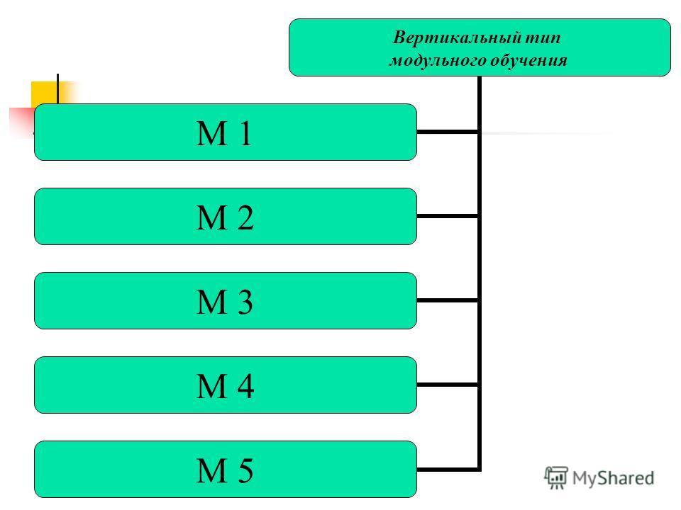 Вертикальный тип модульного обучения М 1 М 2 М 3 М 4 М 5