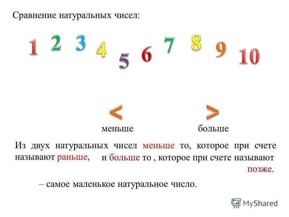 Сравнение натуральных чисел: Из двух натуральных чисел меньше то, которое при счете называют раньше, и больше то, которое при счете называют позже. – самое маленькое натуральное число. меньшебольше