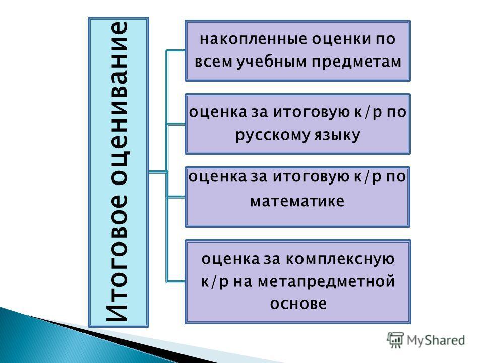 Итоговое оценивание накопленные оценки по всем учебным предметам оценка за итоговую к/р по русскому языку оценка за итоговую к/р по математике оценка за комплексную к/р на метапредметной основе