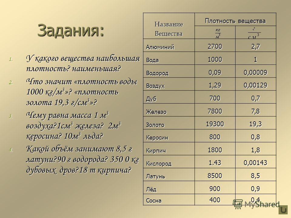 НазваниеВещества Плотность вещества Алюминий27002,7 Вода10001 Водород0,090,00009 Воздух1,290,00129 Дуб7000,7 Железо78007,8 Золото1930019,3 Керосин8000,8 Кирпич18001,8 Кислород1.430,00143 Латунь85008,5 Лёд9000,9 Сосна4000,4 Задания: 1. У какого вещест