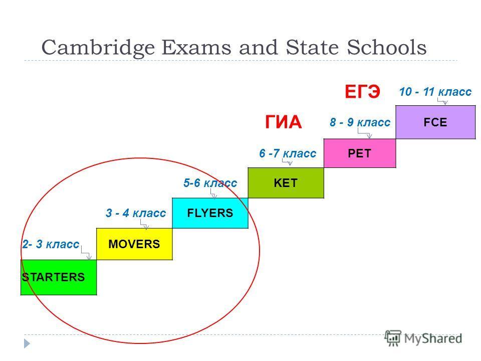 ЕГЭ 10 - 11 класс ГИА 8 - 9 классFCE 6 -7 классPET 5-6 классKET 3 - 4 классFLYERS 2- 3 класс MOVERS STARTERS Cambridge Exams and State Schools