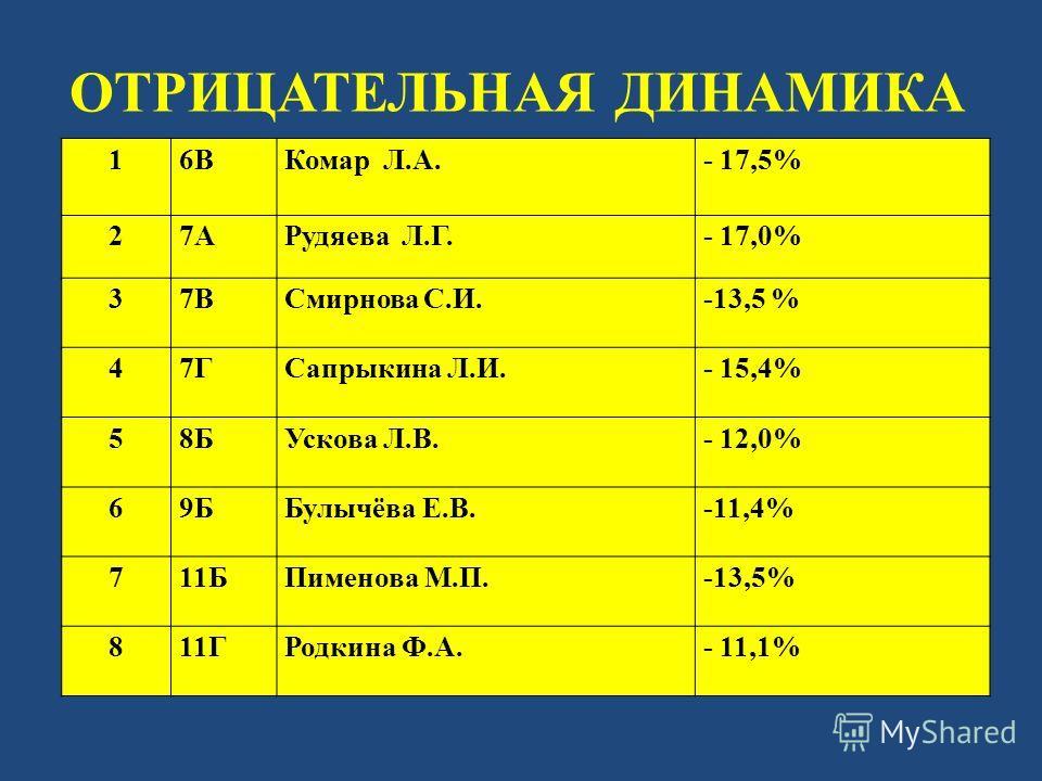 ОТРИЦАТЕЛЬНАЯ ДИНАМИКА 1 6ВКомар Л.А.- 17,5% 2 7АРудяева Л.Г.- 17,0% 3 7ВСмирнова С.И.-13,5 % 4 7ГСапрыкина Л.И.- 15,4% 5 8БУскова Л.В.- 12,0% 6 9ББулычёва Е.В.-11,4% 7 11БПименова М.П.-13,5% 811ГРодкина Ф.А.- 11,1%