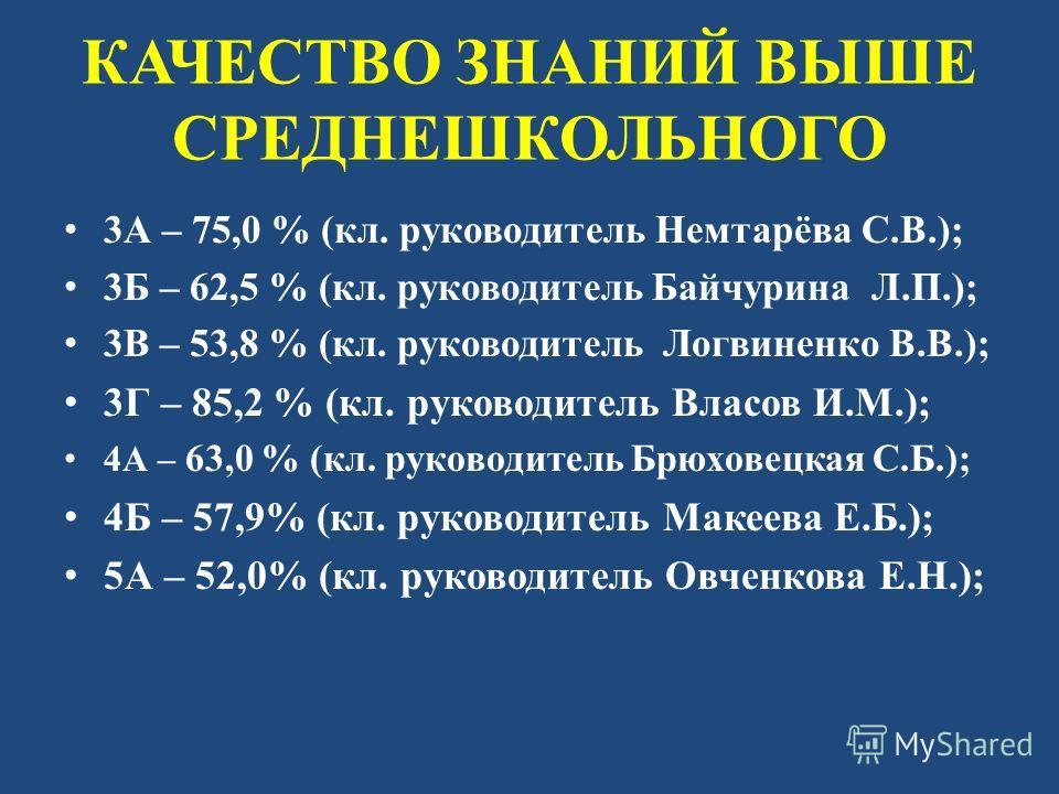 КАЧЕСТВО ЗНАНИЙ ВЫШЕ СРЕДНЕШКОЛЬНОГО 3А – 75,0 % (кл. руководитель Немтарёва С.В.); 3Б – 62,5 % (кл. руководитель Байчурина Л.П.); 3В – 53,8 % (кл. руководитель Логвиненко В.В.); 3Г – 85,2 % (кл. руководитель Власов И.М.); 4А – 63,0 % (кл. руководите